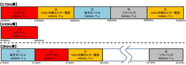 と ミリ は 波 ドコモ、KDDIも利用するミリ波5Gテストツールの台湾TMYTEKが基地局に狙いを定める
